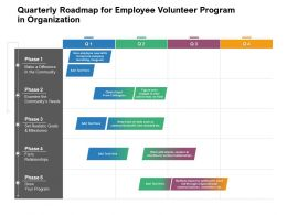 Quarterly Roadmap For Employee Volunteer Program In Organization