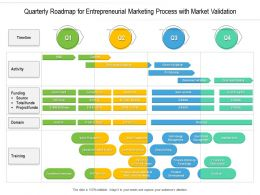 Quarterly Roadmap For Entrepreneurial Marketing Process With Market Validation