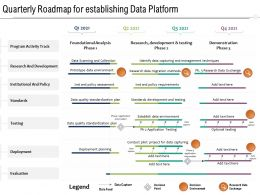 Quarterly Roadmap For Establishing Data Platform