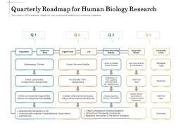 Quarterly Roadmap For Human Biology Research