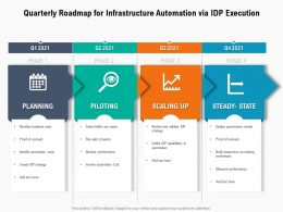Quarterly Roadmap For Infrastructure Automation Via IDP Execution