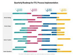 Quarterly Roadmap For ITIL Process Implementation