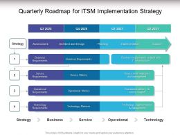 Quarterly Roadmap For ITSM Implementation Strategy