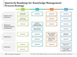 Quarterly Roadmap For Knowledge Management Process Strategy