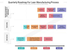 Quarterly Roadmap For Lean Manufacturing Process