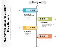 Quarterly Roadmap For Ontology Chain Network