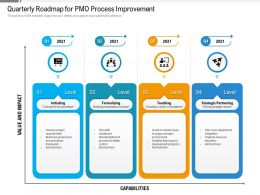 Quarterly Roadmap For PMO Process Improvement
