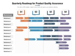 Quarterly Roadmap For Product Quality Assurance