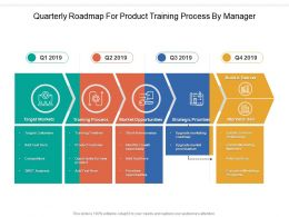 Quarterly Roadmap For Product Training Process By Manager