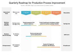 Quarterly Roadmap For Production Process Improvement
