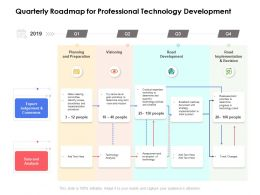 Quarterly Roadmap For Professional Technology Development