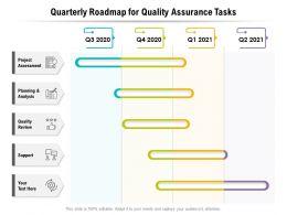 Quarterly Roadmap For Quality Assurance Tasks