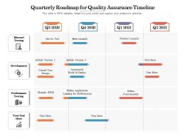 Quarterly Roadmap For Quality Assurance Timeline