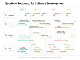 Quarterly Roadmap For Software Development