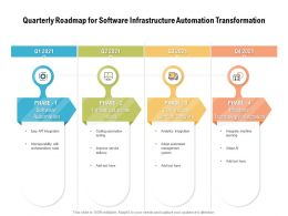 Quarterly Roadmap For Software Infrastructure Automation Transformation