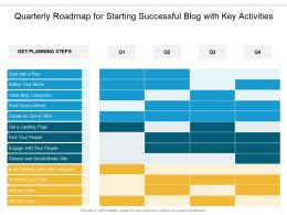 Quarterly Roadmap For Starting Successful Blog With Key Activities