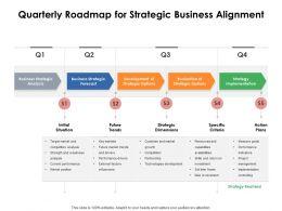 Quarterly Roadmap For Strategic Business Alignment