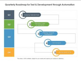 Quarterly Roadmap For Test And Development Through Automation