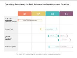 Quarterly Roadmap For Test Automation Development Timeline