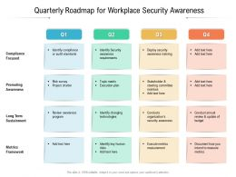 Quarterly Roadmap For Workplace Security Awareness