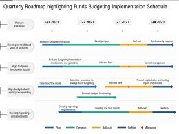 Quarterly Roadmap Highlighting Funds Budgeting Implementation Schedule