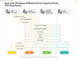 Quarterly Roadmap Of Medical Device Approval From FDA Regulatory
