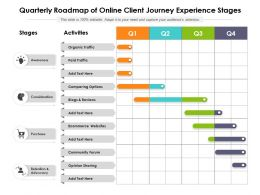 Quarterly Roadmap Of Online Client Journey Experience Stages