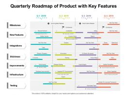 Quarterly Roadmap Of Product With Key Features