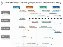 Quarterly Roadmap Of Technology Implementation With Automation Testing