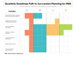 Quarterly Roadmap Path To Succession Planning For HRM