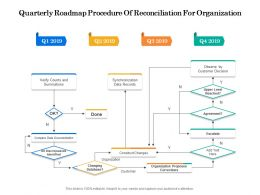 Quarterly Roadmap Procedure Of Reconciliation For Organization