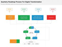 Quarterly Roadmap Process For Digital Transformation