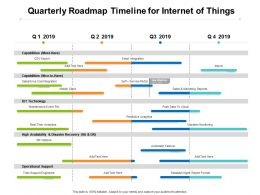 Quarterly Roadmap Timeline For Internet Of Things