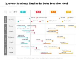 Quarterly Roadmap Timeline For Sales Execution Goal