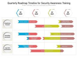 Quarterly Roadmap Timeline For Security Awareness Training