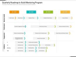 Quarterly Roadmap To Build Mentoring Program