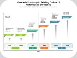 Quarterly Roadmap To Building Culture Of Performance Excellence