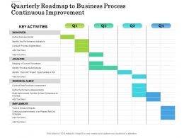 Quarterly Roadmap To Business Process Continuous Improvement