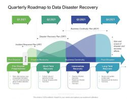 Quarterly Roadmap To Data Disaster Recovery