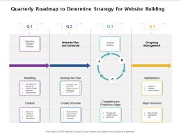 Quarterly Roadmap To Determine Strategy For Website Building