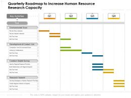 Quarterly Roadmap To Increase Human Resource Research Capacity