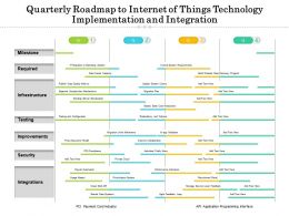 Quarterly Roadmap To Internet Of Things Technology Implementation And Integration