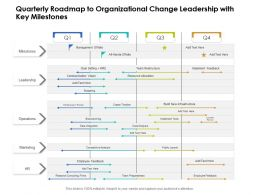 Quarterly Roadmap To Organizational Change Leadership With Key Milestones