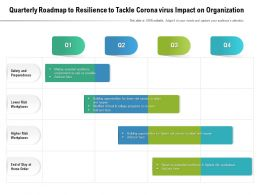 Quarterly Roadmap To Resilience To Tackle Corona Virus Impact On Organization