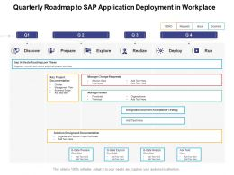 Quarterly Roadmap To Sap Application Deployment In Workplace