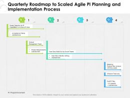 Quarterly Roadmap To Scaled Agile PI Planning And Implementation Process