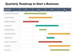 Quarterly Roadmap To Start A Business