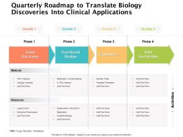 Quarterly Roadmap To Translate Biology Discoveries Into Clinical Applications