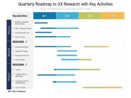 Quarterly Roadmap To UX Research With Key Activities