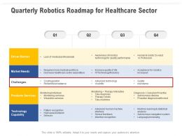 Quarterly Robotics Roadmap For Healthcare Sector